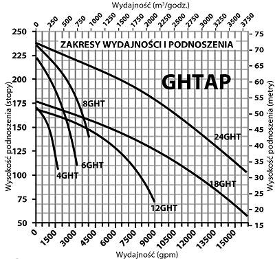Charakterystyki pomp szlamowych spalinowych GSTAP