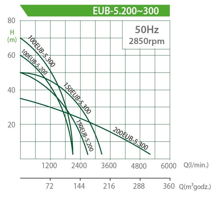Charakterystyka pomp EUB 15-22kW