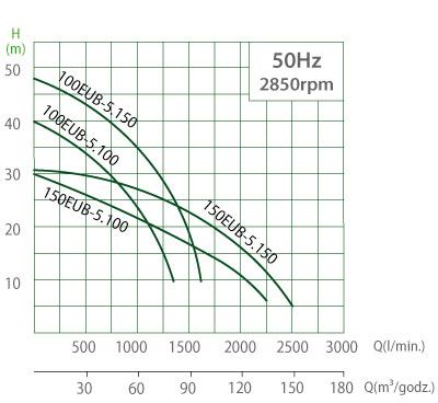 Charakterystyka pomp EUB 7.5-11kW