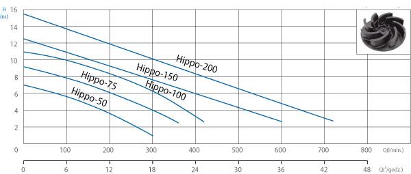 Charakterystyka zakresu pomp zatapialnych Hippo 50 - Hipo 200