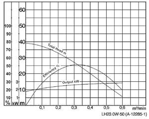 Tsurumi LH-W23.0W - charakterystyka pompy