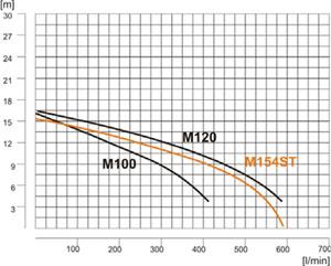 M120 - charakterystyka pompy
