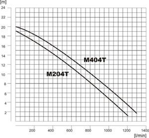M204 m404 - charakterystyka pompy