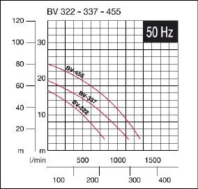 Pompy zatapialne szlamowe BV 322, BV 337, BV 455