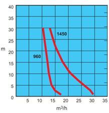 Mały agregat pompowy do igłofiltrów - charakterystyka