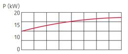 zatapialne_grindex_bravo600_wykres_2