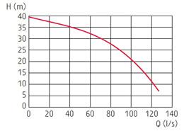 zatapialne_grindex_bravo800_wykres_1