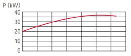 zatapialne_grindex_bravo800_wykres_2