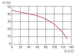 zatapialne_grindex_bravo900_wykres_1