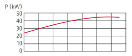 zatapialne_grindex_bravo900_wykres_2