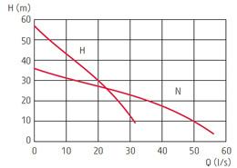 zatapialne_grindex_master_wykres_1