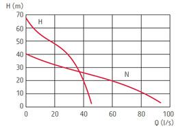 zatapialne_grindex_matador_wykres_1