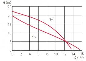 zatapialne_grindex_minette_wykres_1
