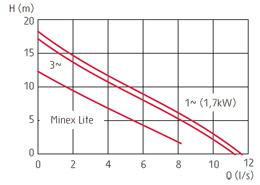zatapialne_grindex_minex_wykres_1