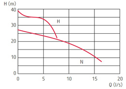zatapialne_grindex_sandy_wykres_1