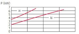 zatapialne_grindex_sandy_wykres_2