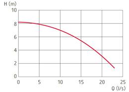 zatapialne_grindex_senior_wykres_1