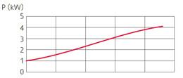 zatapialne_grindex_senior_wykres_2