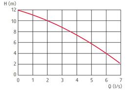 zatapialne_grindex_solid_wykres_1