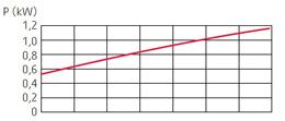 zatapialne_grindex_solid_wykres_2