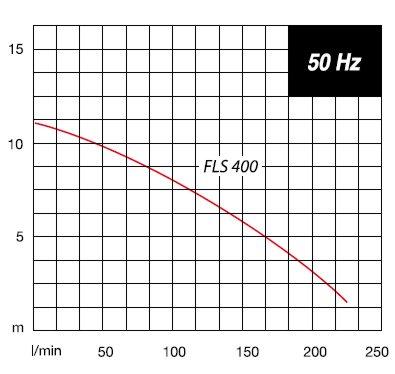 Pompa zatapialna FLS 400 - charakterystyka