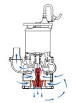 modele pomp zatapialnych serii GPN wyposażone są w agitator