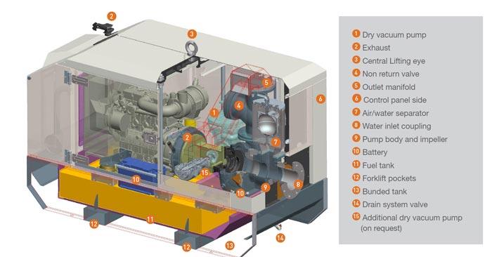 Elementy konstrukcji spalinowej pompy wyciszonej DWP