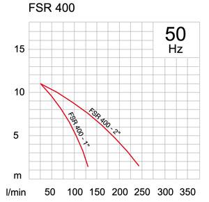 Pompa zatapialna FSR 400 - charakterystyka