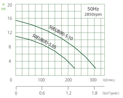 Charakterystyka modeli 50EUBR5.05S i 50EUBR5.10S