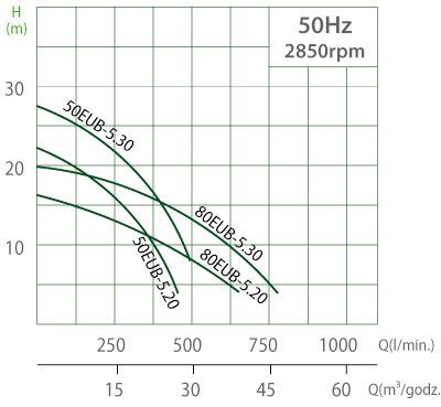 Charakterystyka pomp EUB 1.5-22.kW