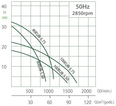 Charakterystyka pomp Evak EUB 3.7-5.5kW