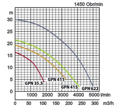 charakterystyka pomp z agitatorem serii GPN