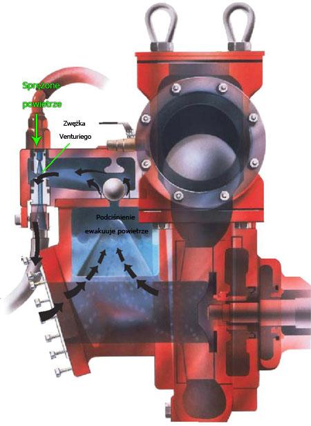 System inżektorowy Venturi w agregatach pompowych