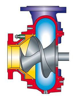 Pompa z wirnikiem śrubowo odśrodkowym do ścieków, odporny na zapychanie