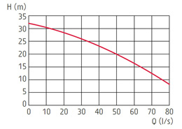 zatapialne_grindex_bravo600_wykres_1