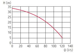 zatapialne_grindex_bravo700_wykres_1