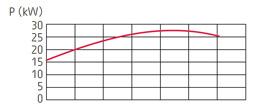 zatapialne_grindex_bravo700_wykres_2