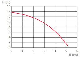zatapialne_grindex_macro_wykres_1