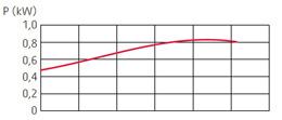 zatapialne_grindex_macro_wykres_2