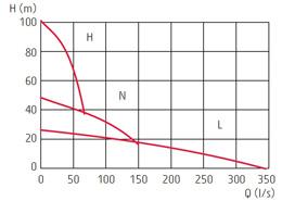 zatapialne_grindex_magnum_wykres_1