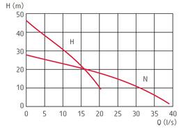 zatapialne_grindex_major_wykres_1