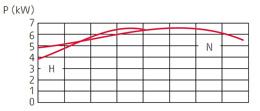 zatapialne_grindex_major_wykres_2