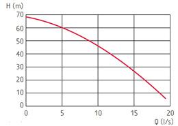 zatapialne_grindex_master_sh_wykres_1