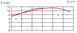 zatapialne_grindex_master_wykres_2