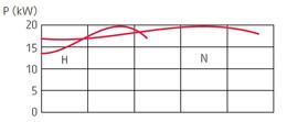 zatapialne_grindex_matador_wykres_2