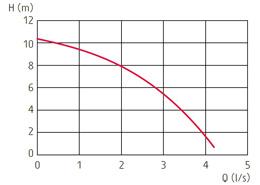 zatapialne_grindex_micro_wykres_1