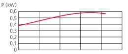 zatapialne_grindex_micro_wykres_2