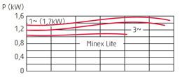 zatapialne_grindex_minex_wykres_2